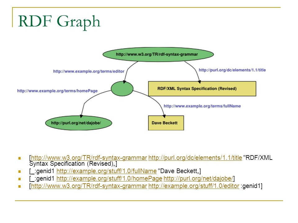 "RDF Graph [http://www.w3.org/TR/rdf-syntax-grammar http://purl.org/dc/elements/1.1/title RDF/XML Syntax Specification (Revised)""]"